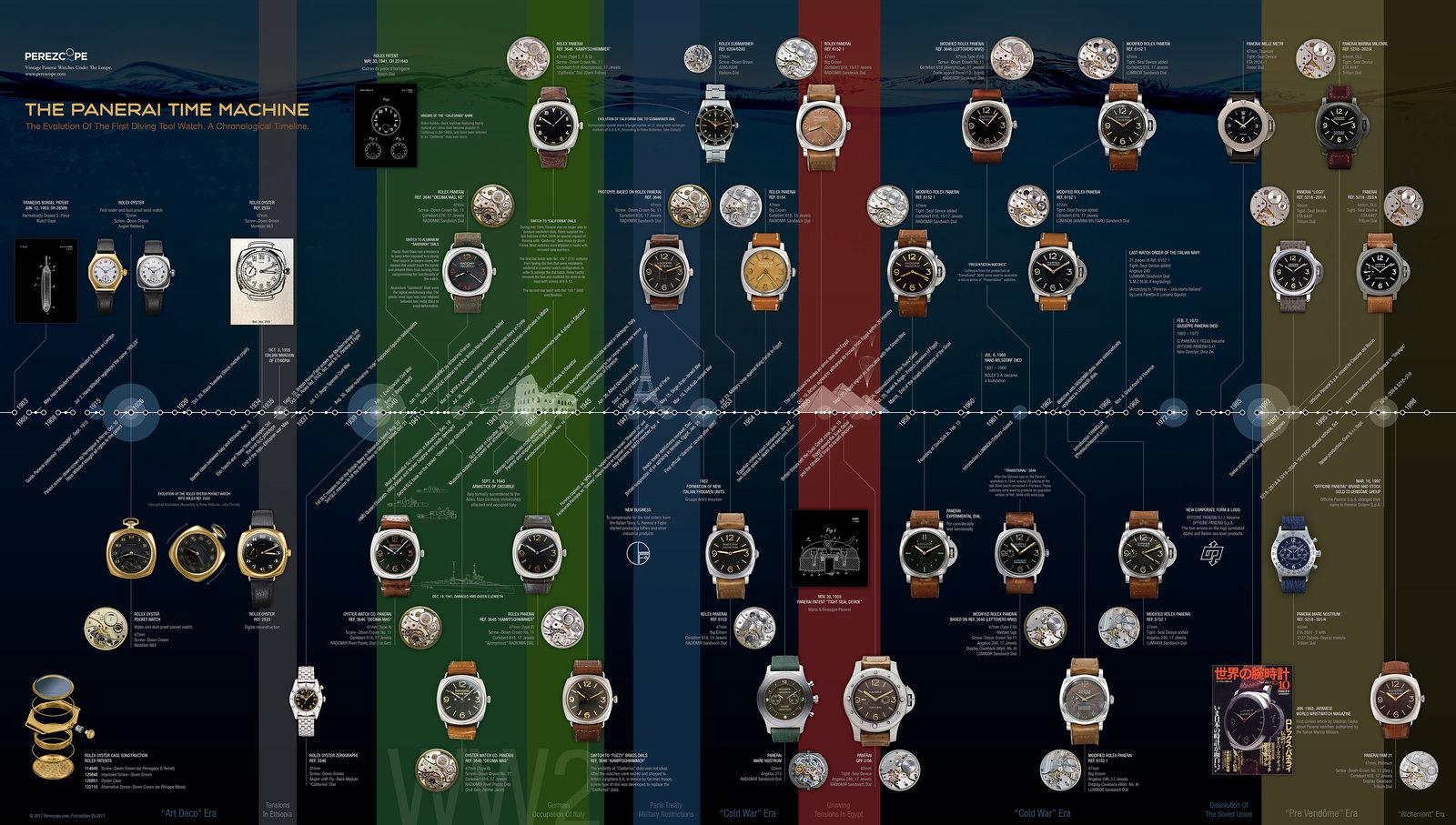 170613-panerai-timeline.