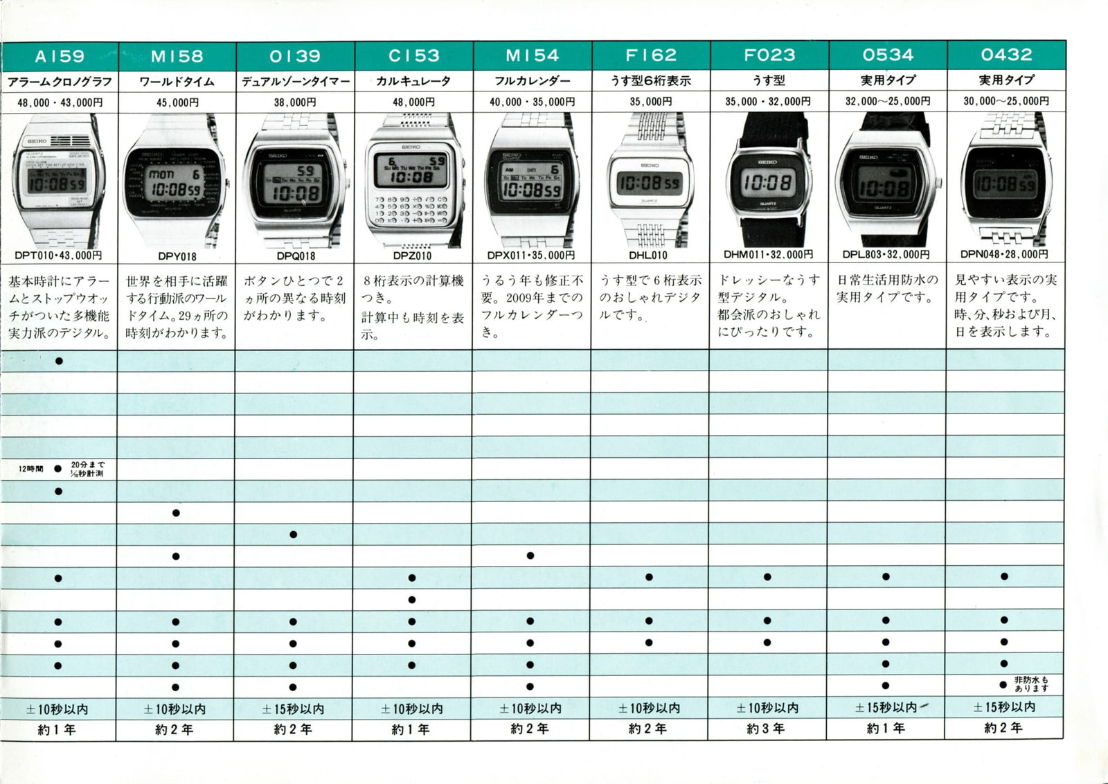 1978.02 Seiko Digital Watch Brochure-3.