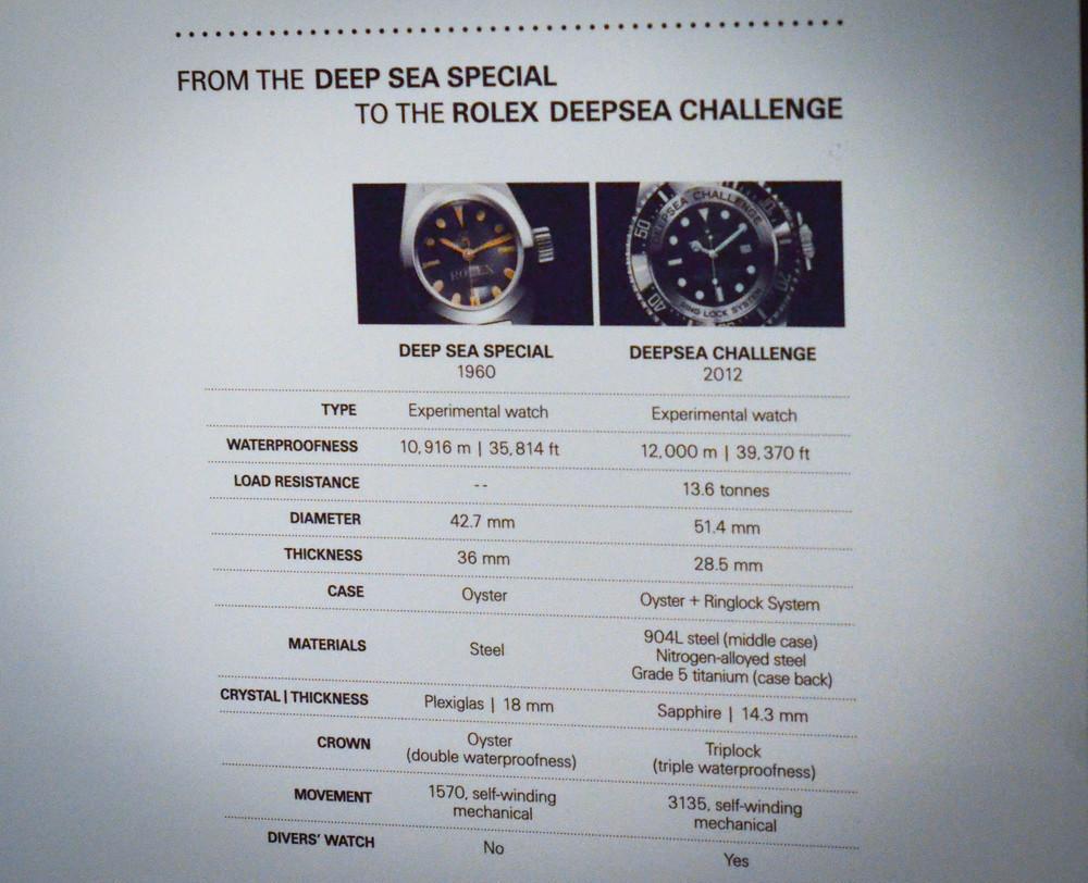 RolexDeepSeaChallengeStats-1.jpg