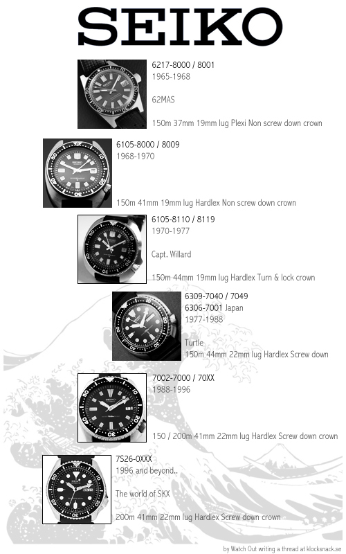 Seiko-diver-150.200-history.
