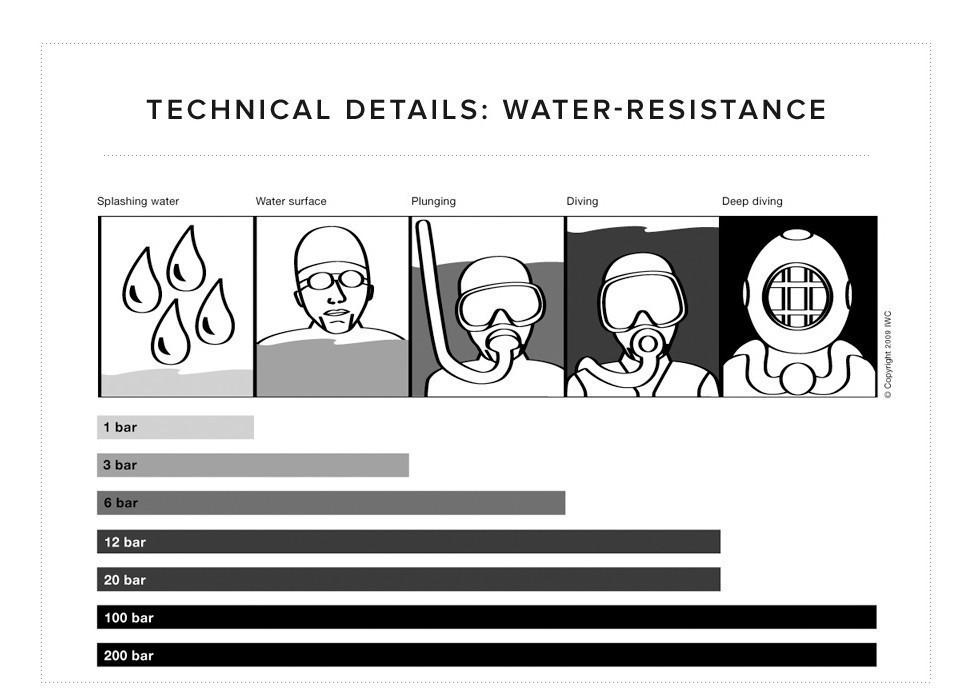 water_resistance_EN_Bild.afbdb5aa9619ad67856c4259f1d4abce.jpg